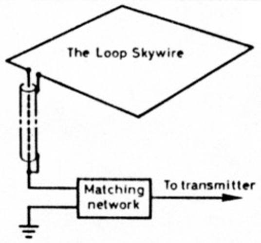 The Amateur Radio Wire Antenna
